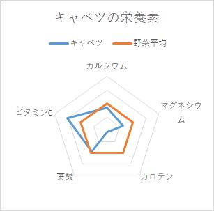 キャベツグラフ