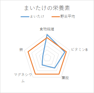 舞茸の栄養素グラフ