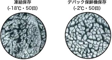凍結保存(-18℃・50日) デパック保鮮機保存(-2℃・50日)