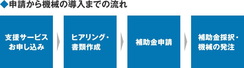 ◆申請から機械の導入までの流れ 支援サービスお申し込み→ヒアリング・書類作成→補助金申請→補助金採択・機械の発注