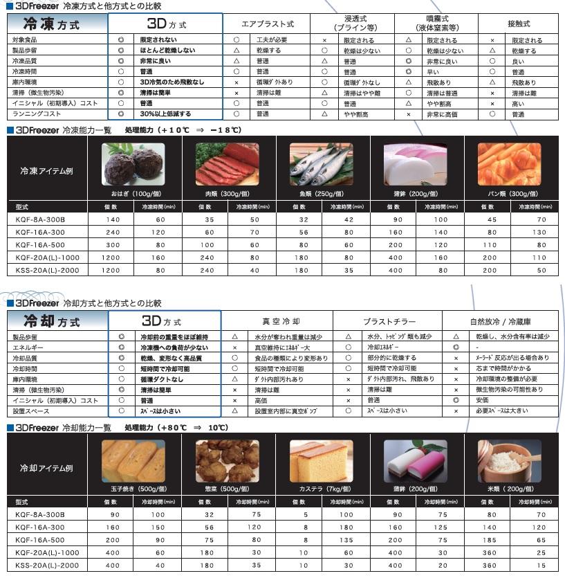 古賀産業3D冷凍