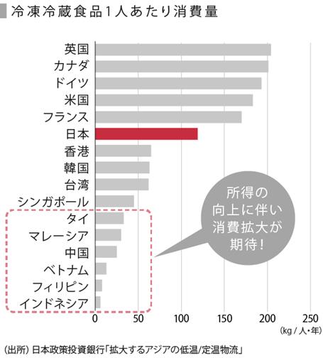 コールドチェーングラフ2