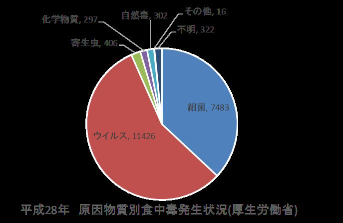 平成28年食中毒発生数グラフ