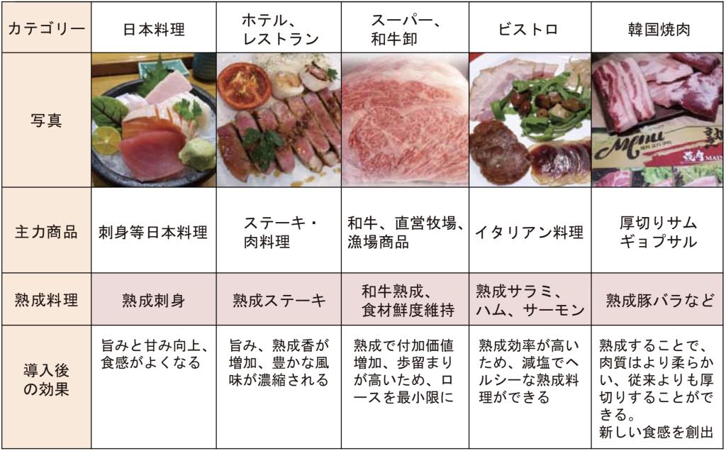 hyoutenjukusei_jirei