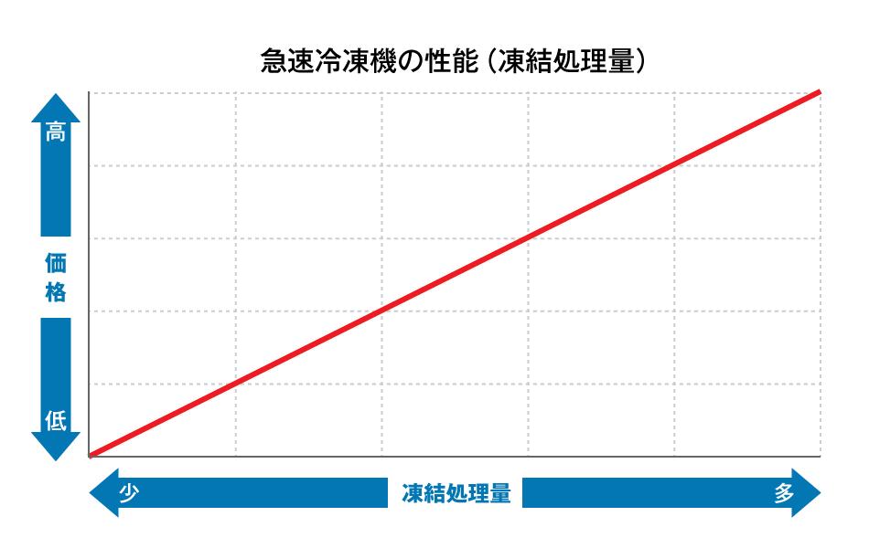 価格のグラフ